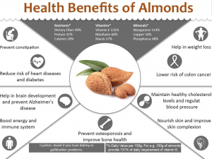almonds - diet food